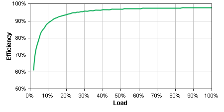 SMX1000 Efficiency Graph